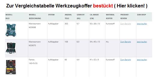 Ein übersichtlicher Werkzeugkoffer Vergleich mit bestückten Koffern in verschiedenen Ausführungen